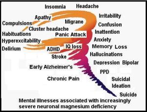 mental-symptoms-magnesium-deficiency